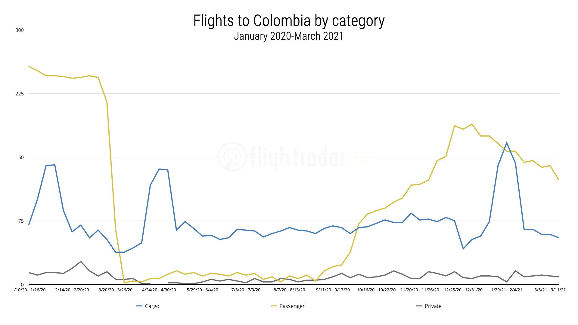 Chart showing Passenger, Cargo, and Private flights from the US to Colombia