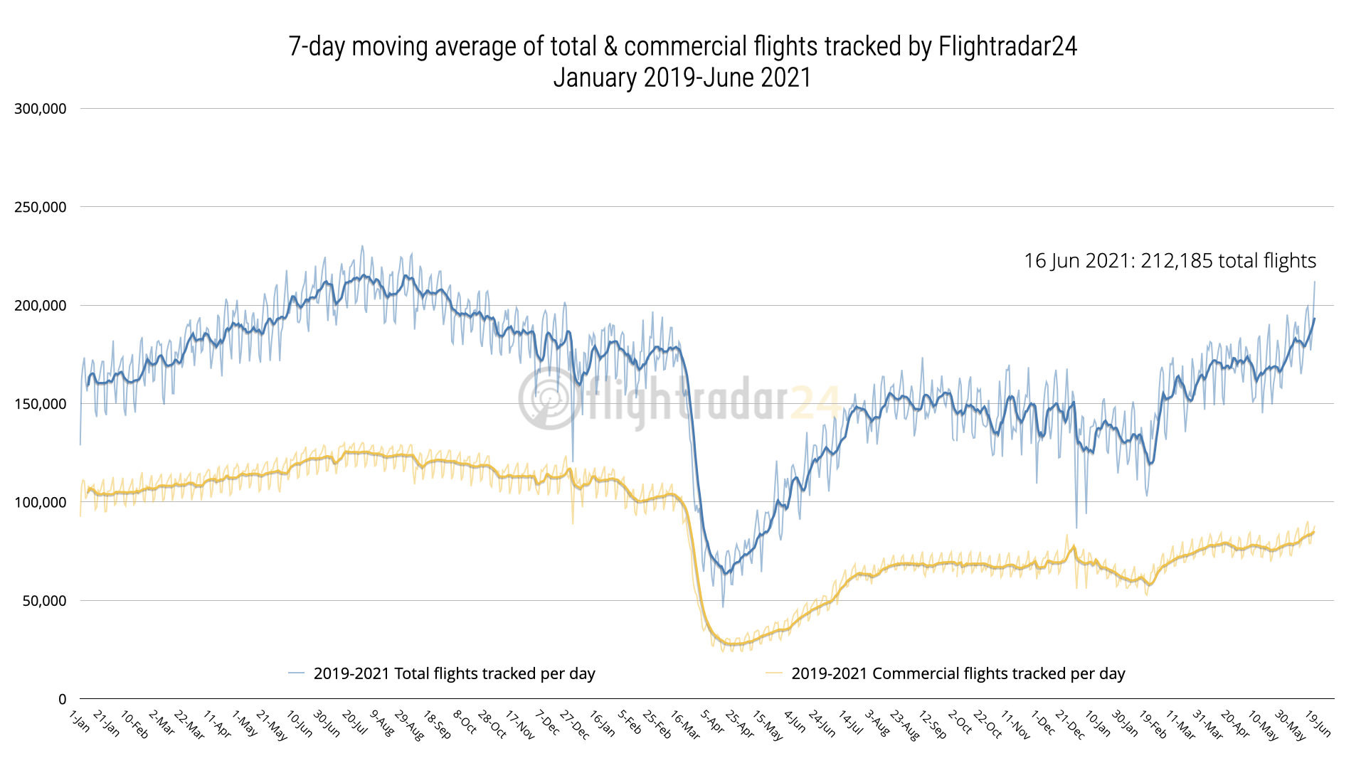 Graph showing commercial and total flights from2019-2021