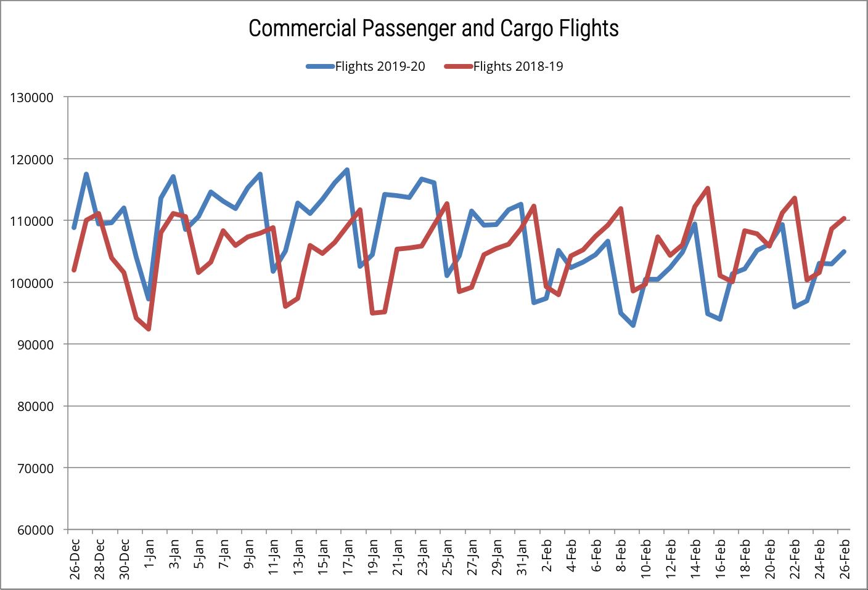 Global drop in air traffic graph