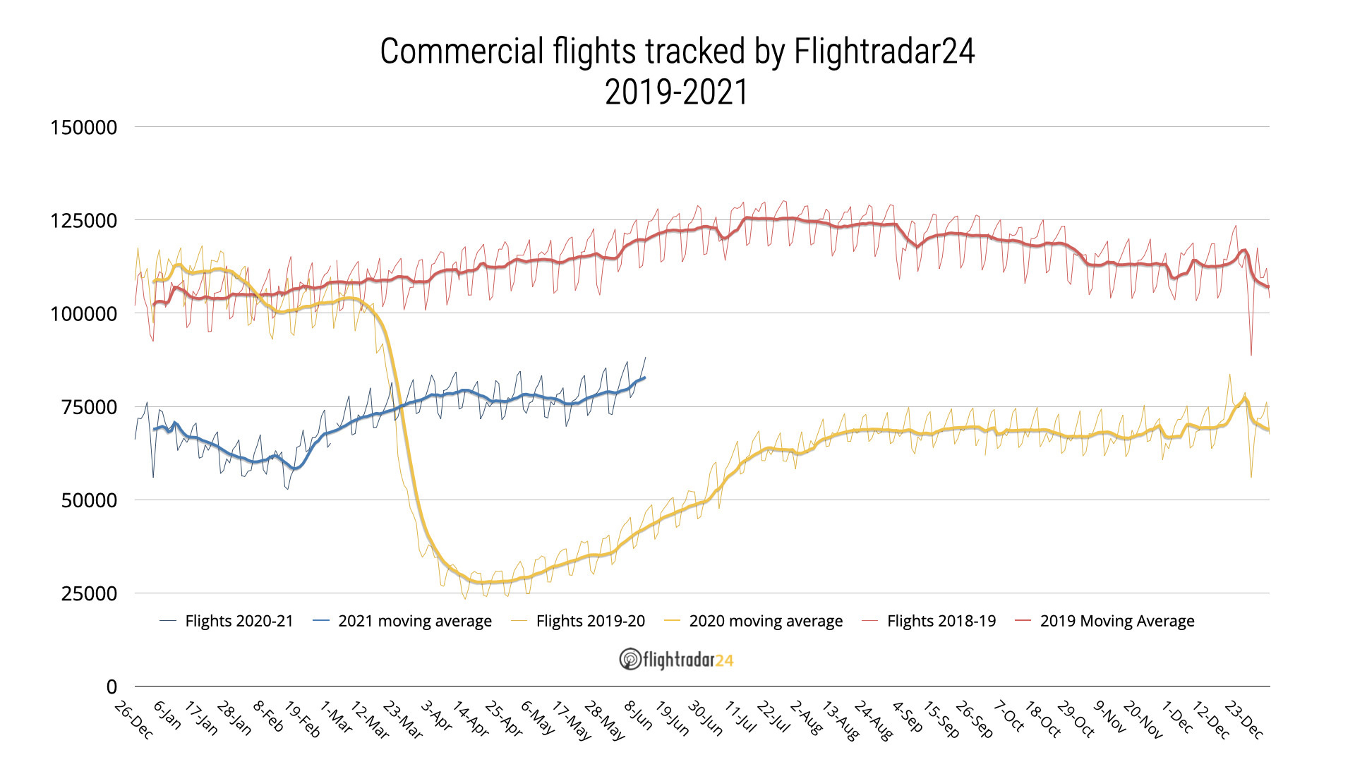 Graph showing daily commercial flights from 2018-2021