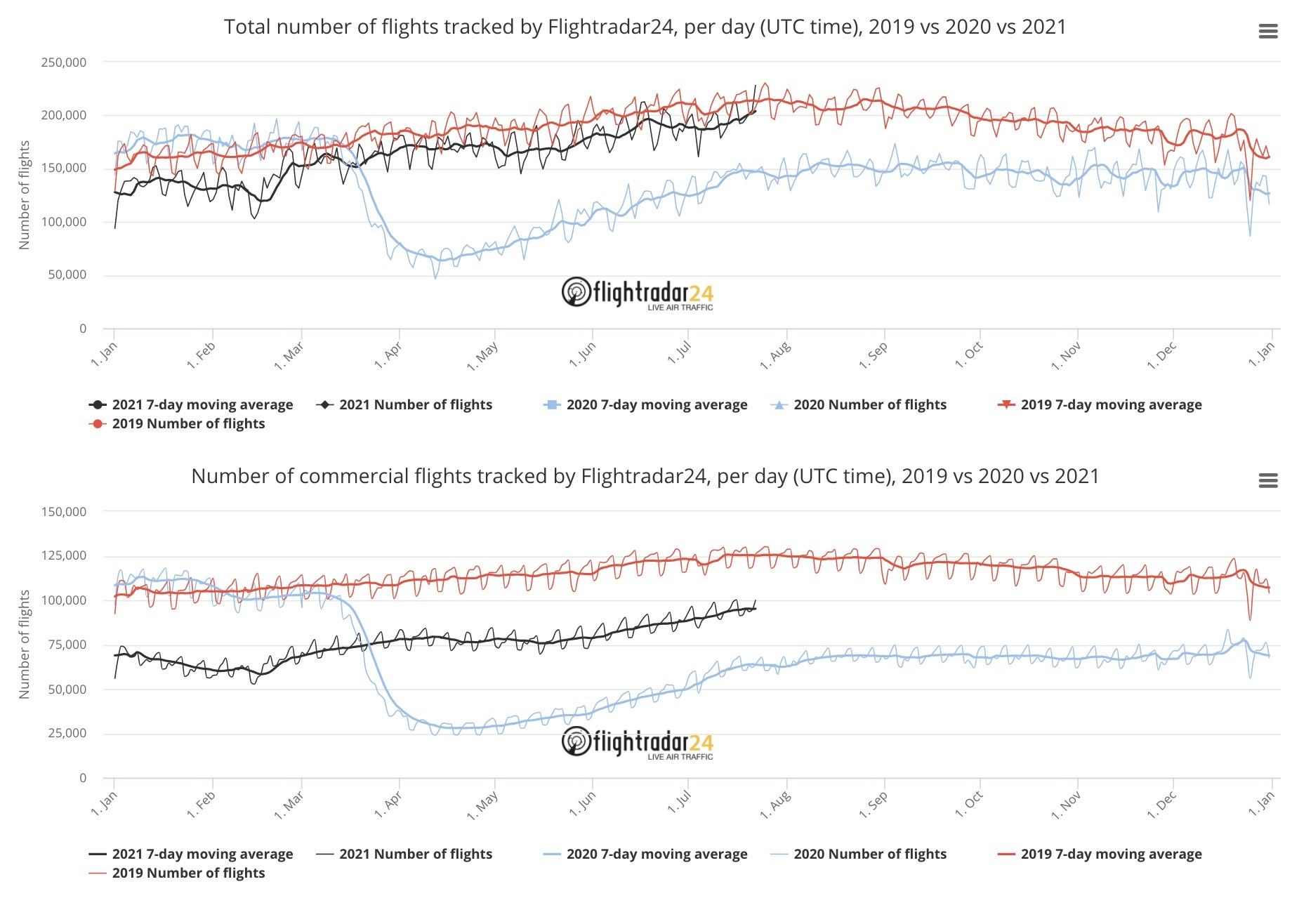 Charts showing total and commercial flights tracked by Flightradar24 from 2019-2021