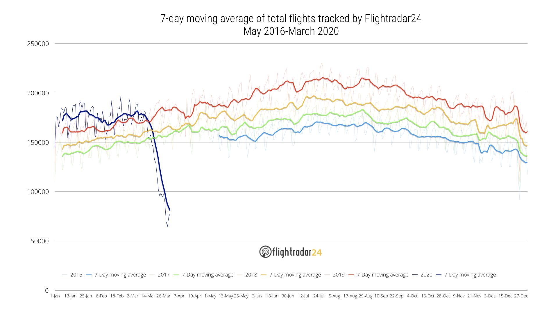 Total flights tracked by Flightradar24 through March 2020