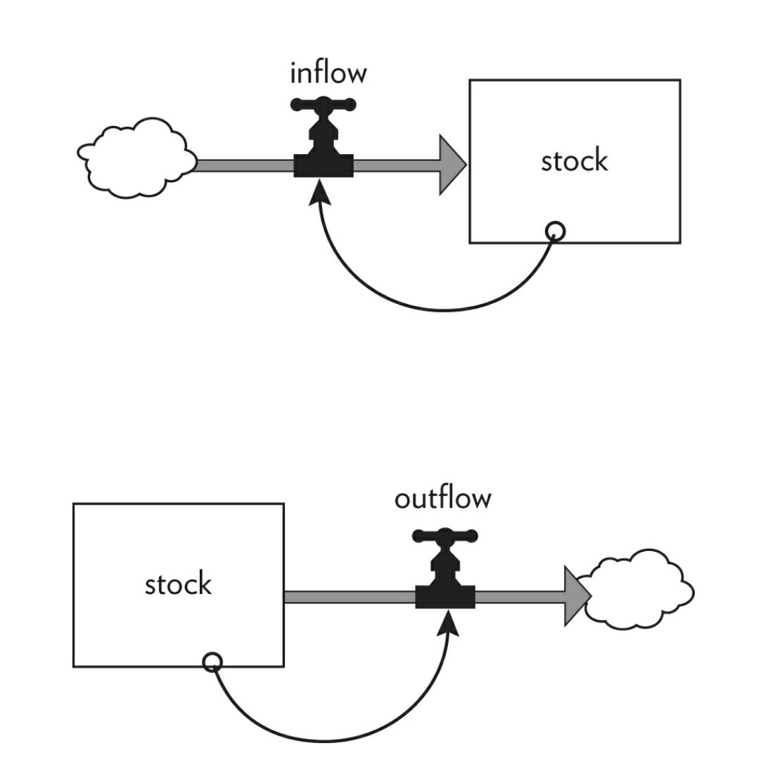 Feedback loop and it's relation to stock