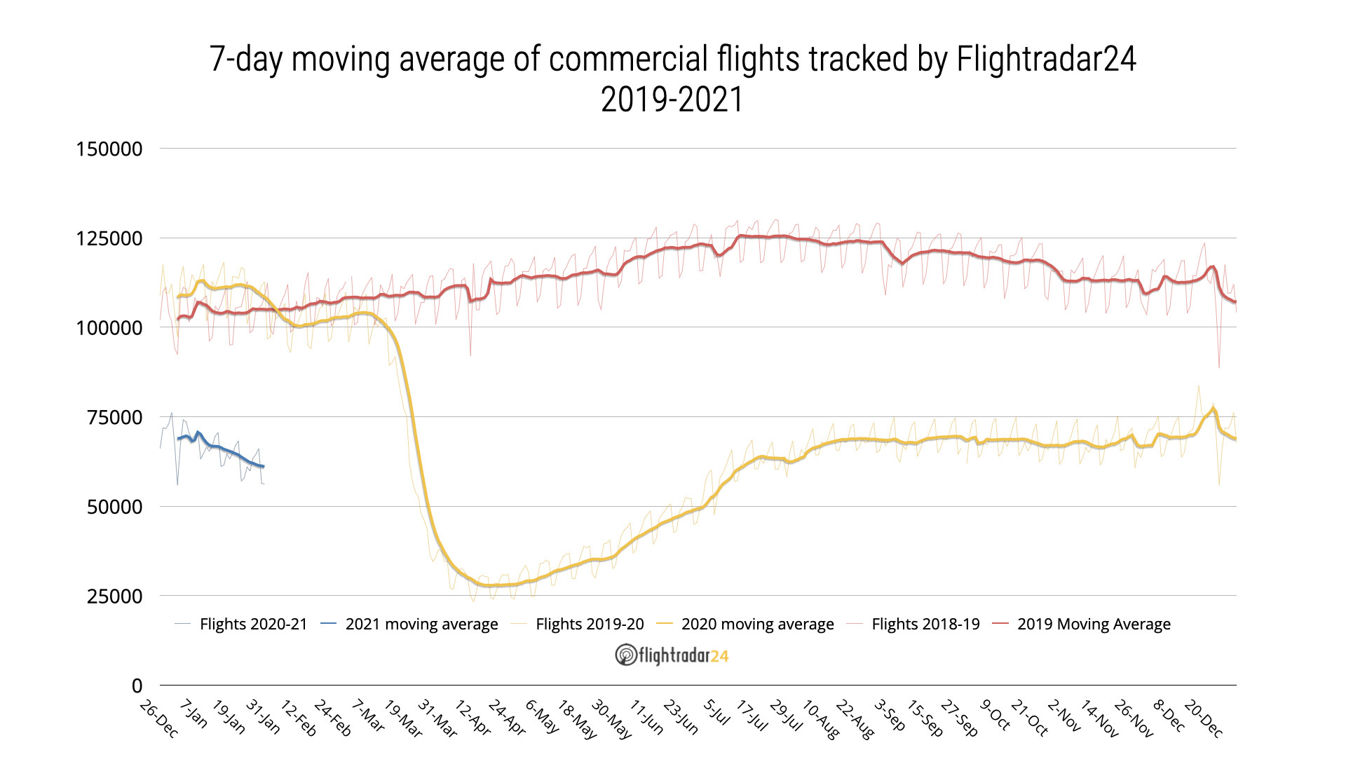 Chart showing commercial flights tracked by Flightradar24 from January 2019 to January 2021