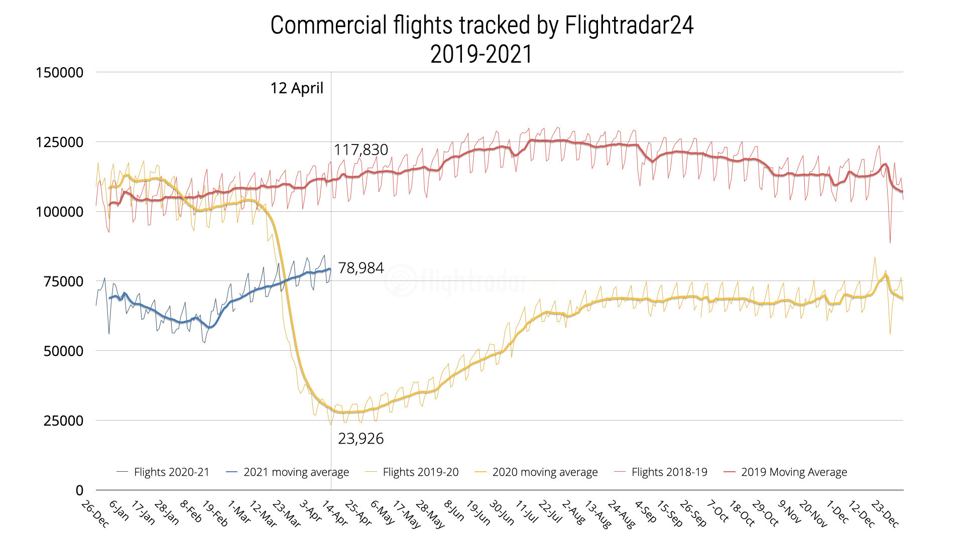 Chart showing commercial flights tracked by Flightradar24 from January 2019 to April 12, 2021