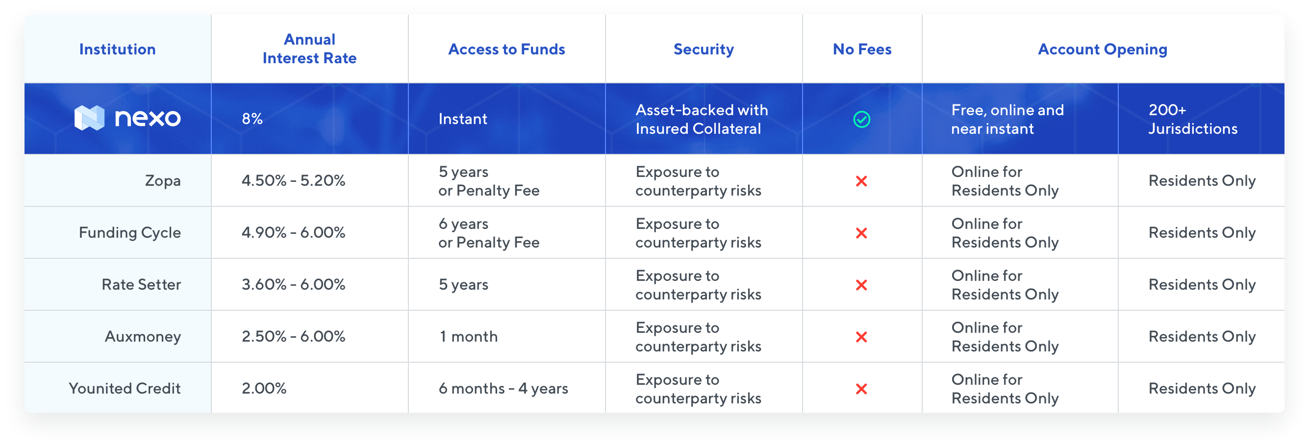 Nexo 'Earn Interest' vs. Alternative Lending Platforms