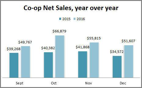 Coop Sales