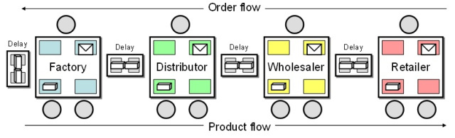 Order flow and product flow