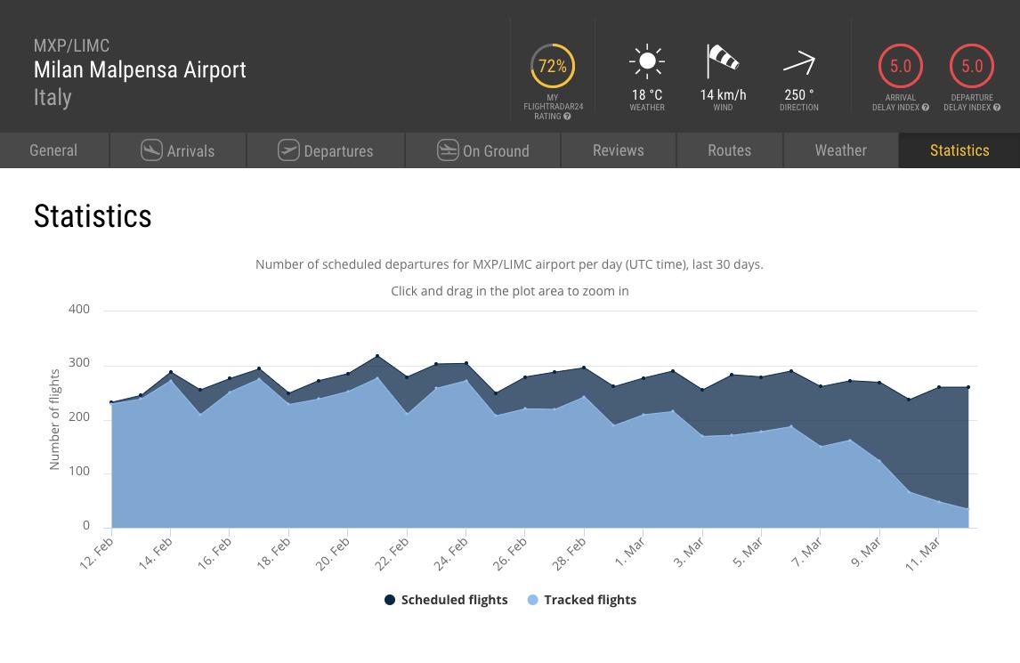 Airport Statistics for Milan