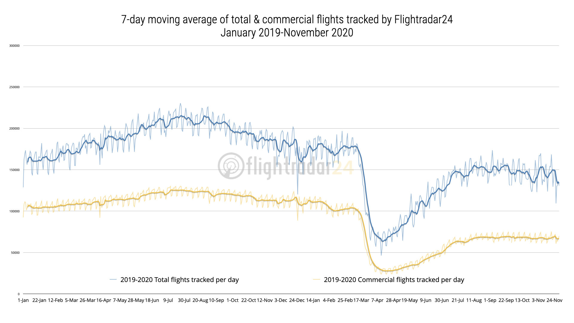 Chart showing total and commercial flights from January 2019 through November 2020