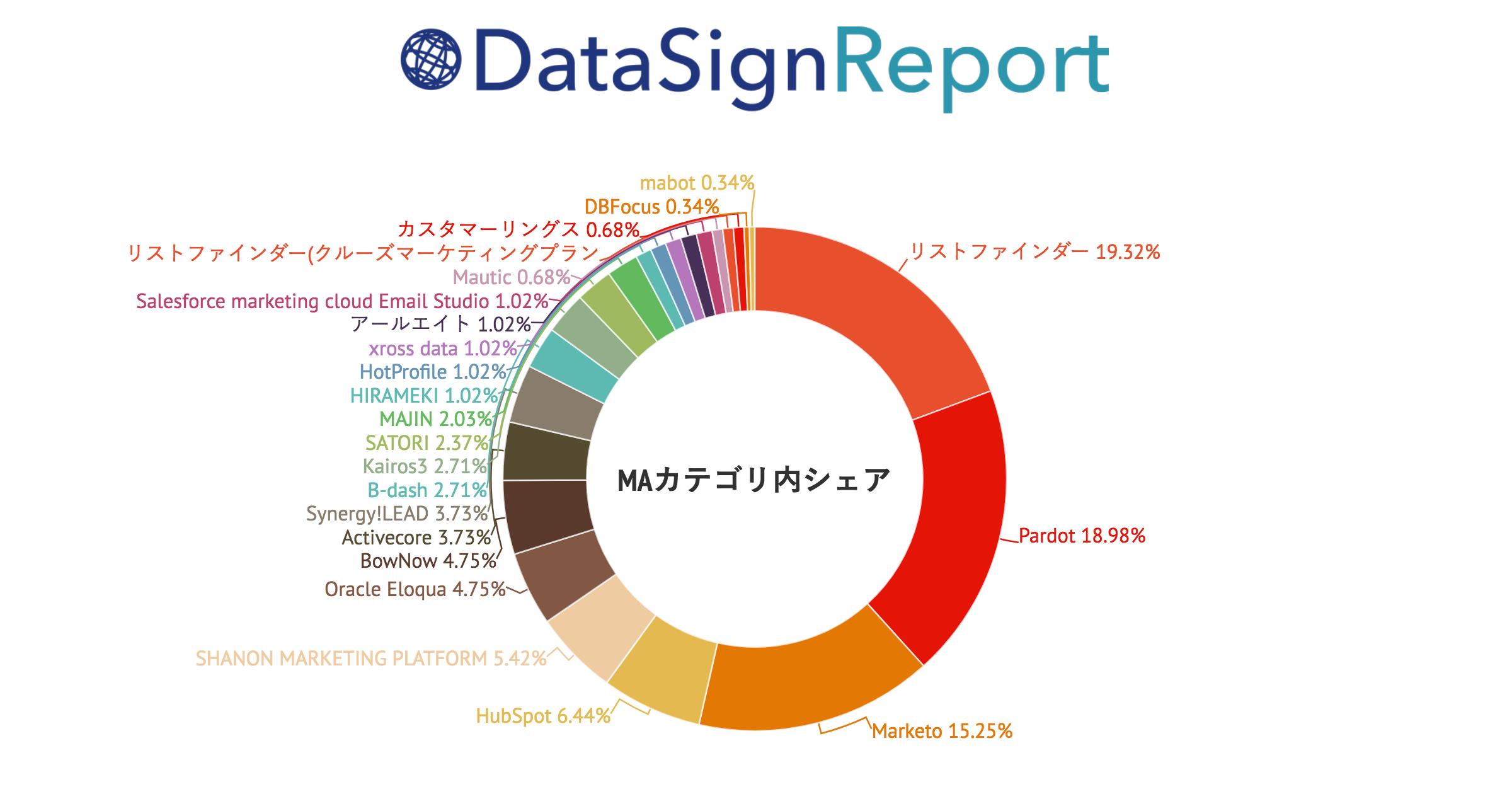 DataSign Report 上場企業調査 2017.12