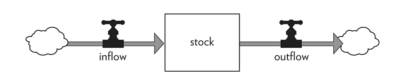 Depiction of stock and flow
