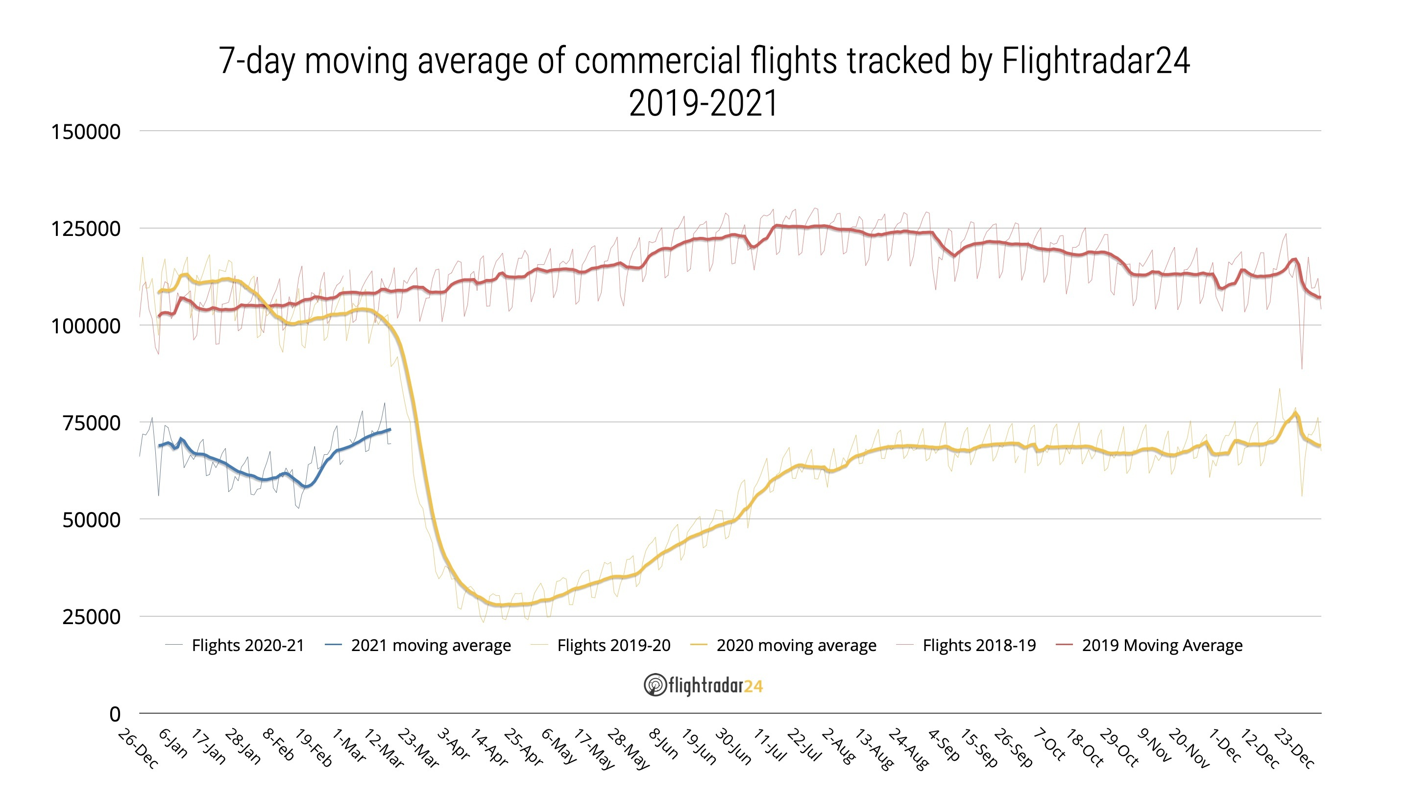 Chart showing commercial flights tracked by Flightradar24 from January 2019 to March 2021