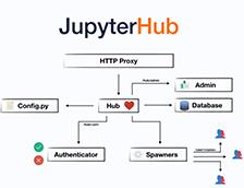 HPE Developer
