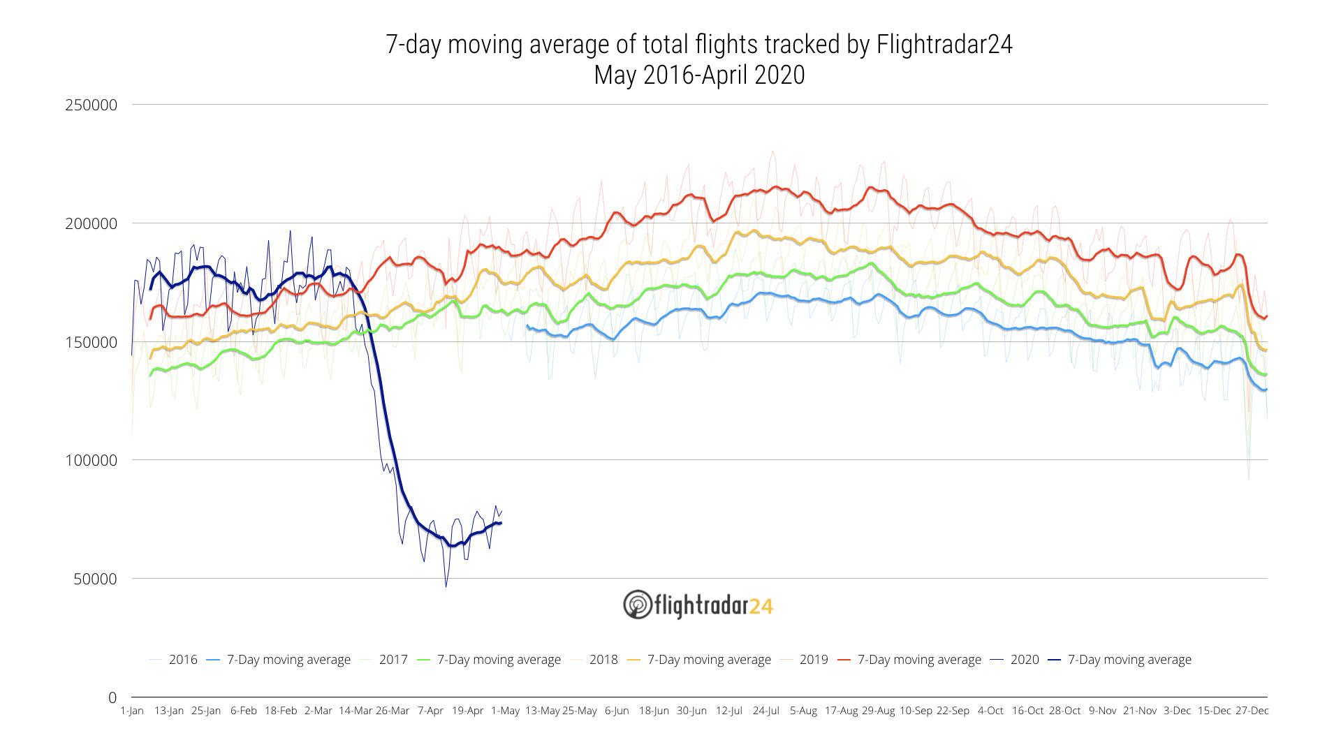 May 2016-April 2020 Total Flights tracked by Flightradar24