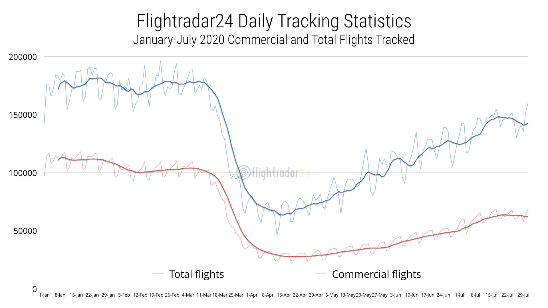 2020 Commercial and Total flights tracked