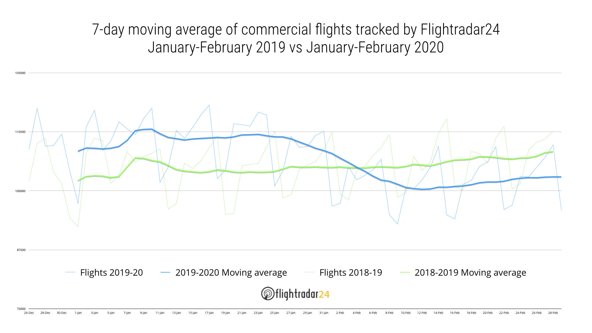 Graph of commercial air traffic Jan-Feb 2019 vs 2020