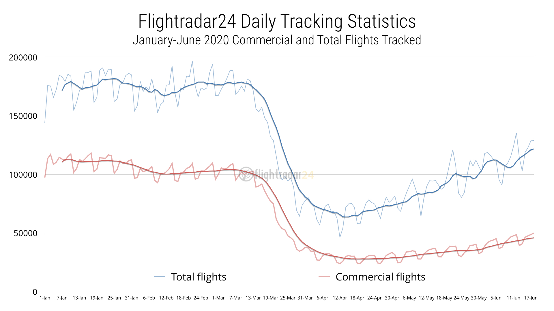 Total and Commercial flights tracked 2020