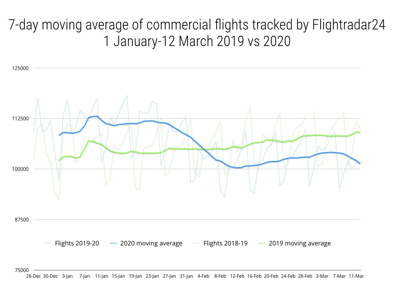 Decline in commercial flights in 2020