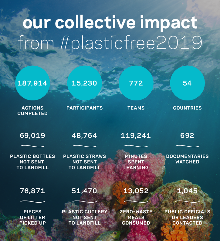 An image of statistics from last year's Ecochallenge and the collective impact.