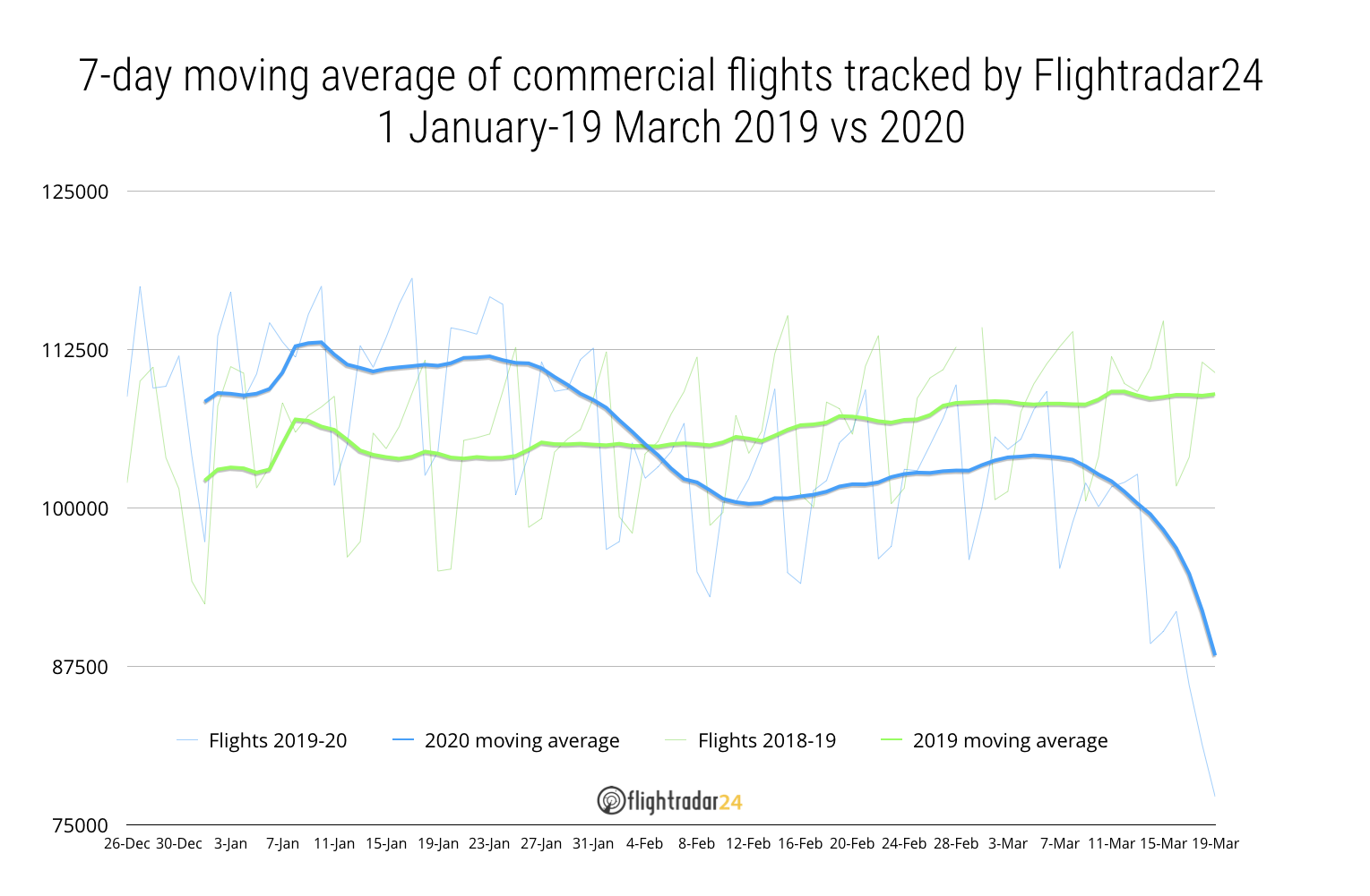 Commercial traffic 7-day moving average