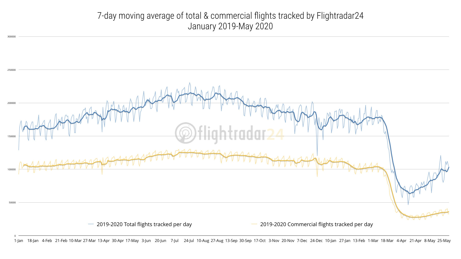 Total and Commercial flights tracked 2019-2020