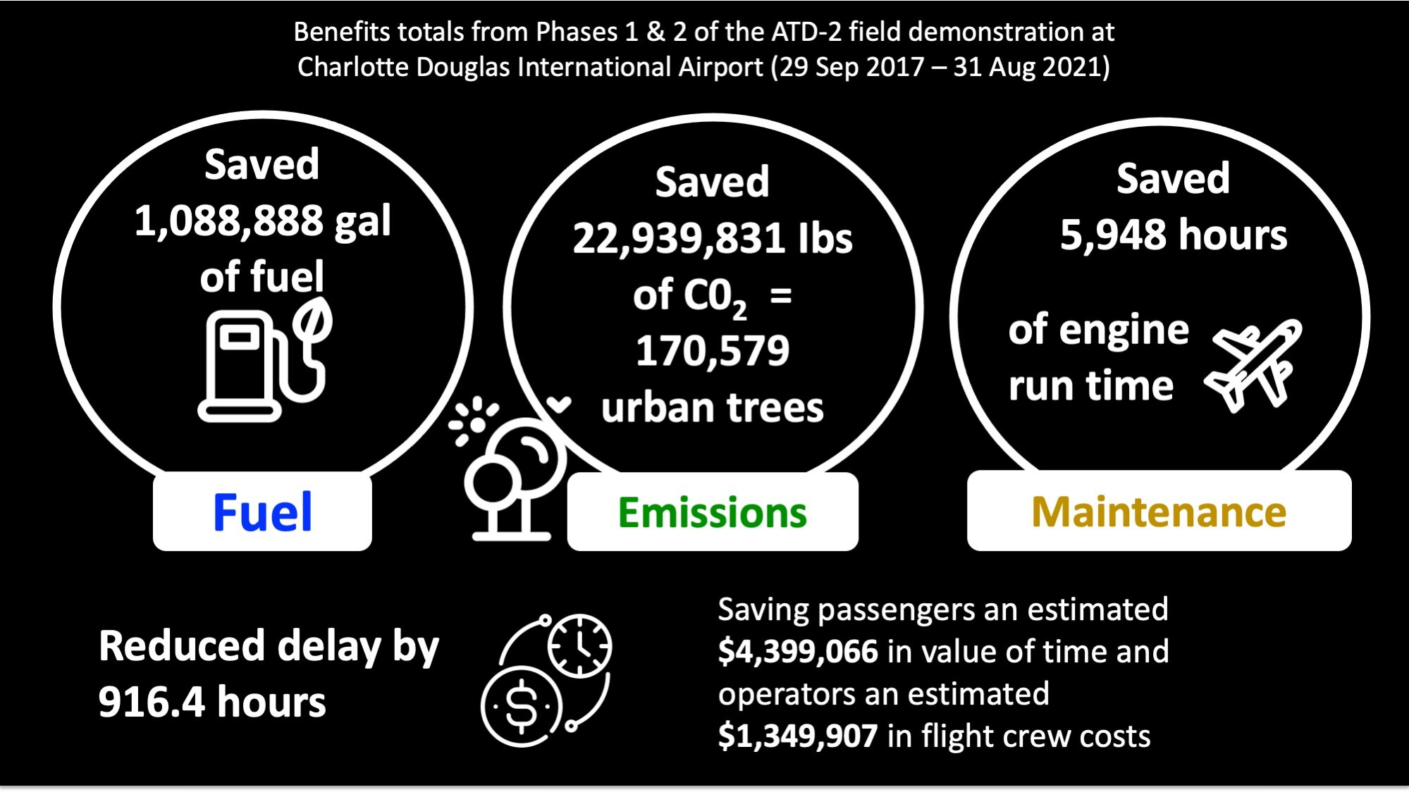 Chart from NASA showing benefits of ATD-2 field demonstration