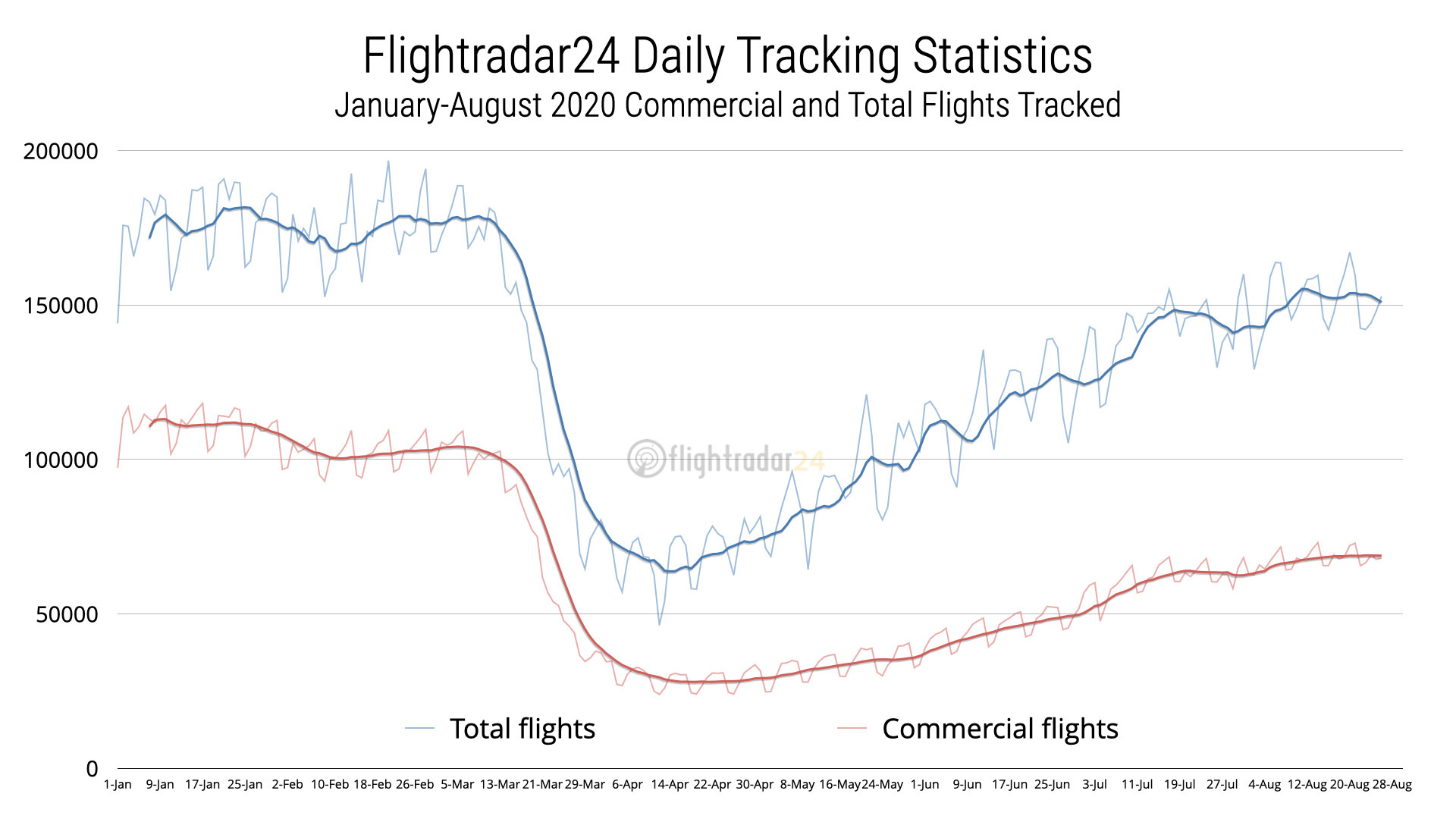 Daily flight tracking statistics