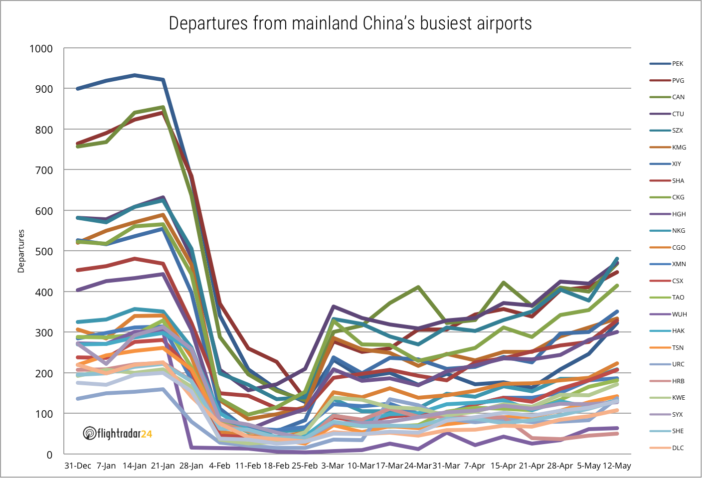 Departures from mainland China's 25 busiest airports