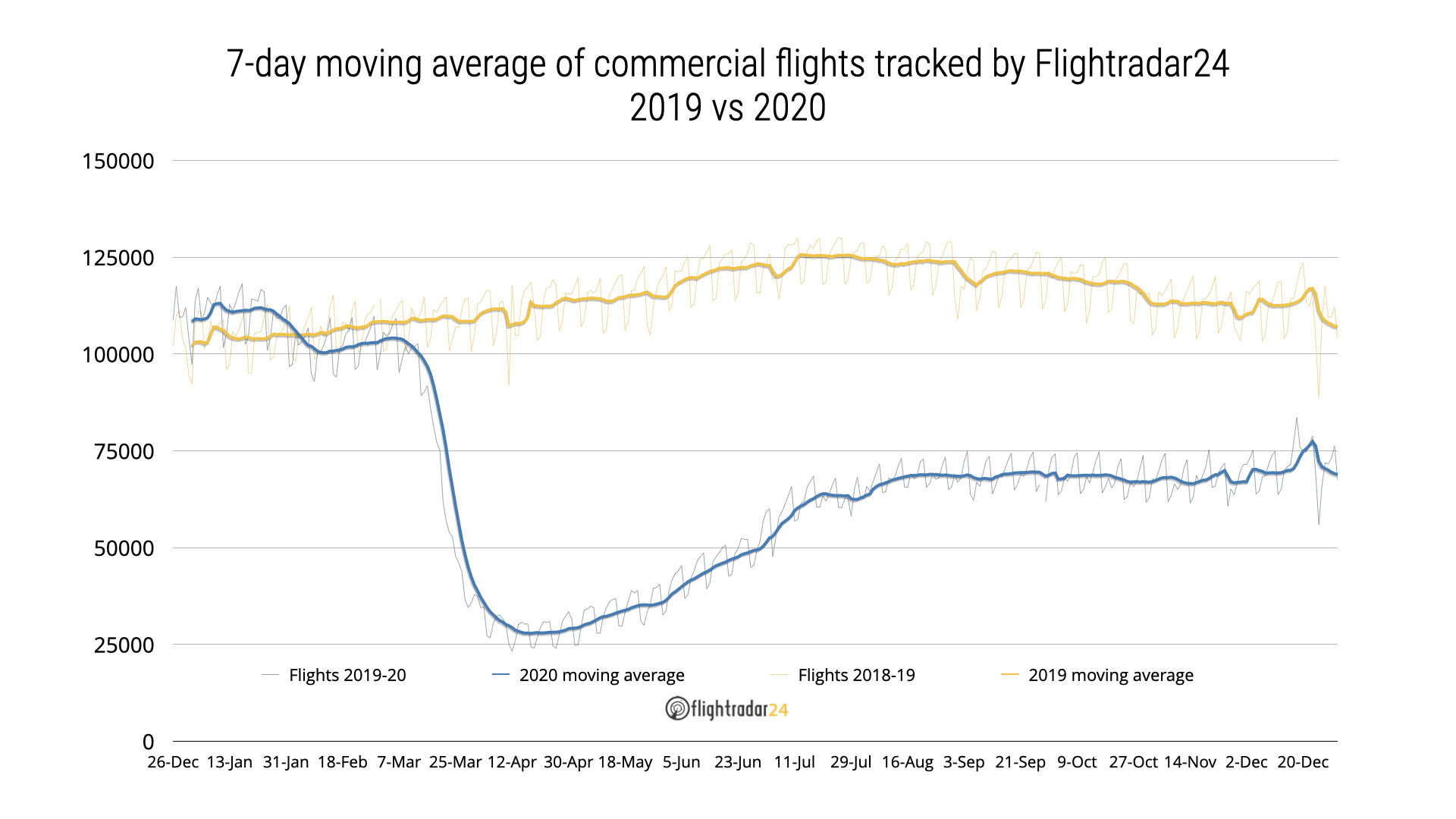 Chart showing total and commercial flights from January 2019 through December 2020