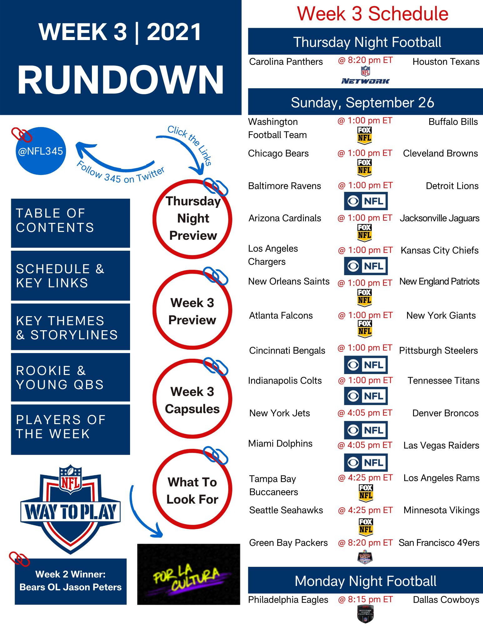 2021 Rundown - Week 3