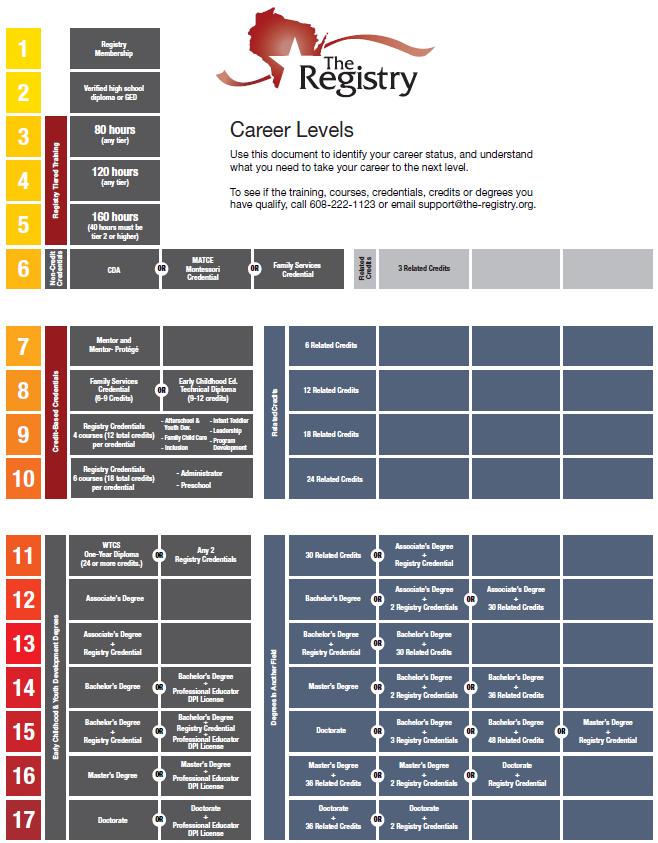 Registry Career Levels