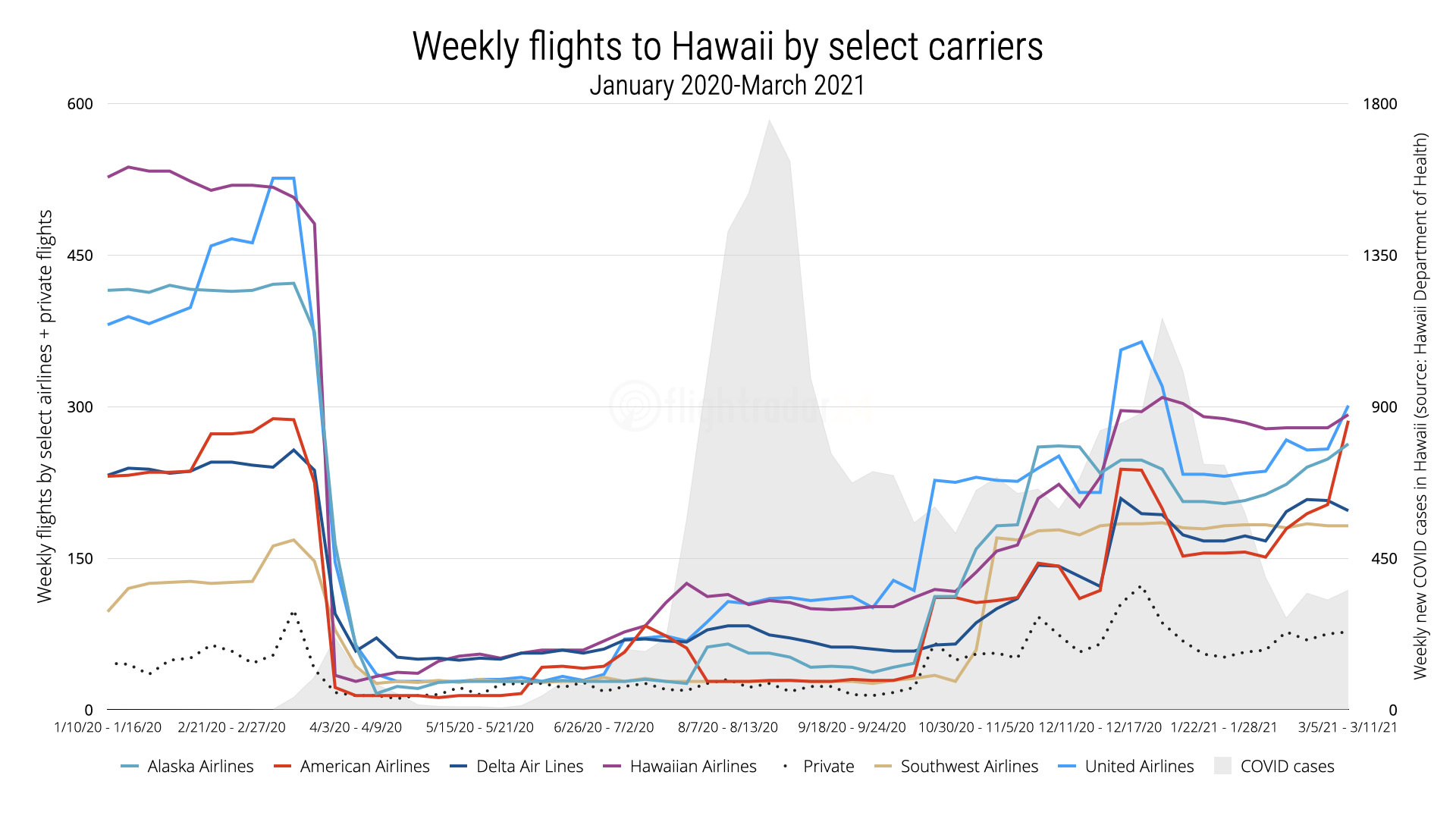 Chart showing weekly flights to Hawaii by select airlines overlaid on new weekly COVID cases in Hawaii