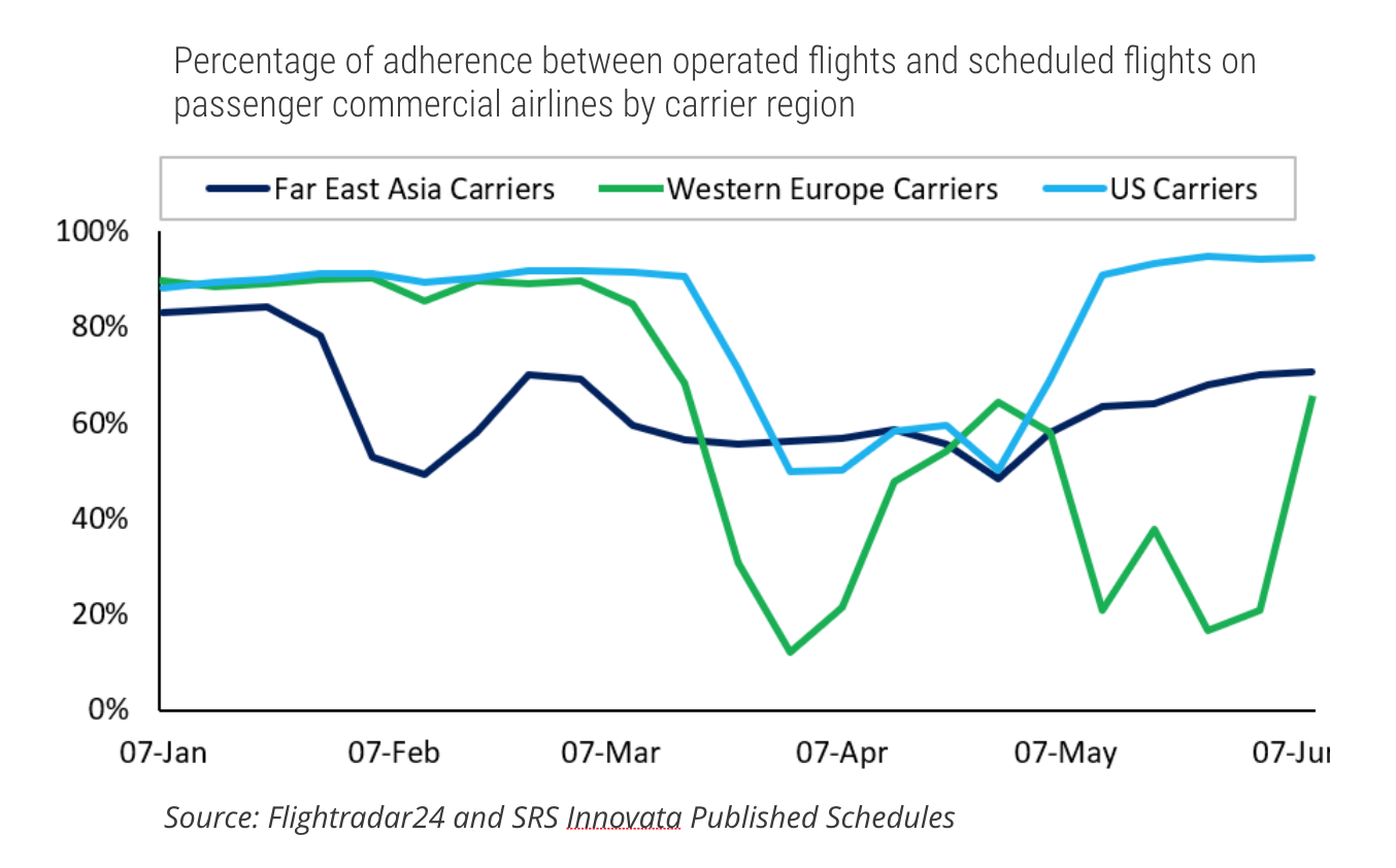 Chart of percentage of flights operated out of total scheduled by carriers in each region