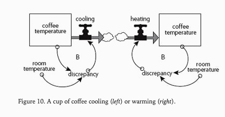 A cup of coffee cooling or warming