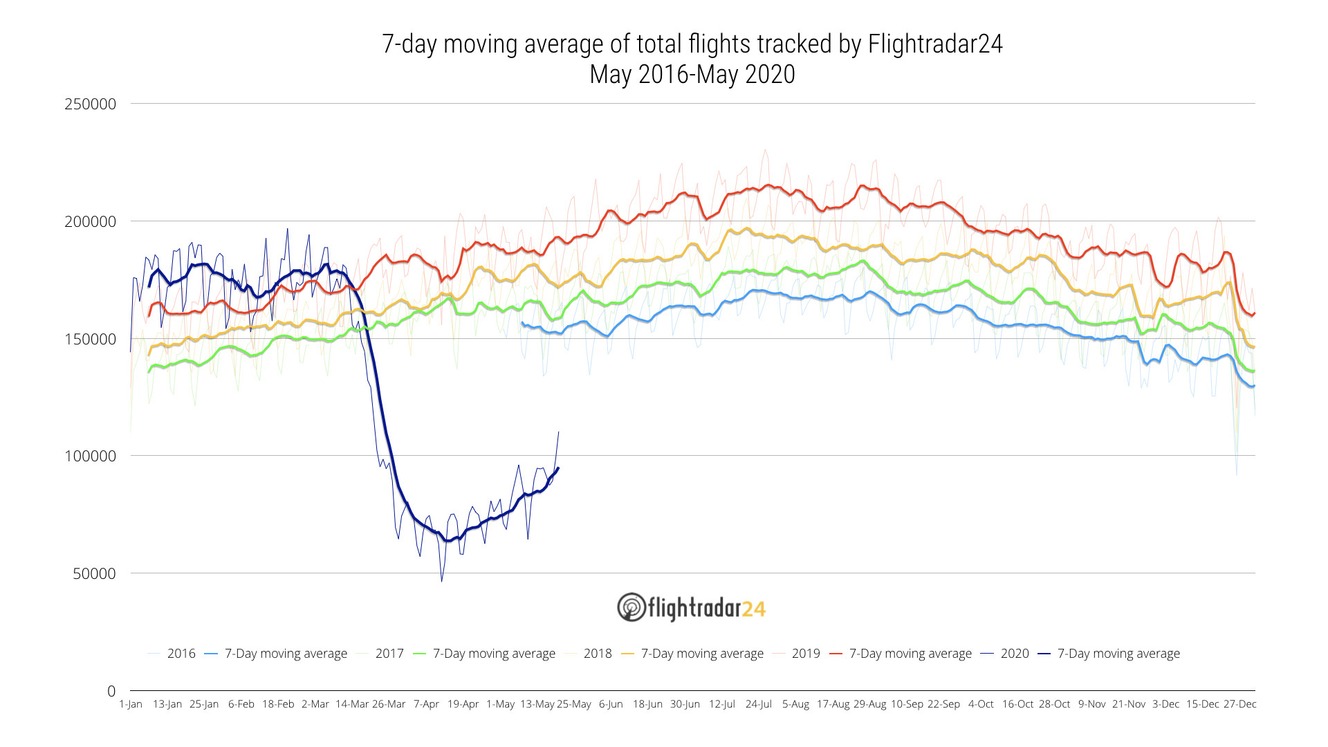 Total Flights tracked May 2016-May 2020
