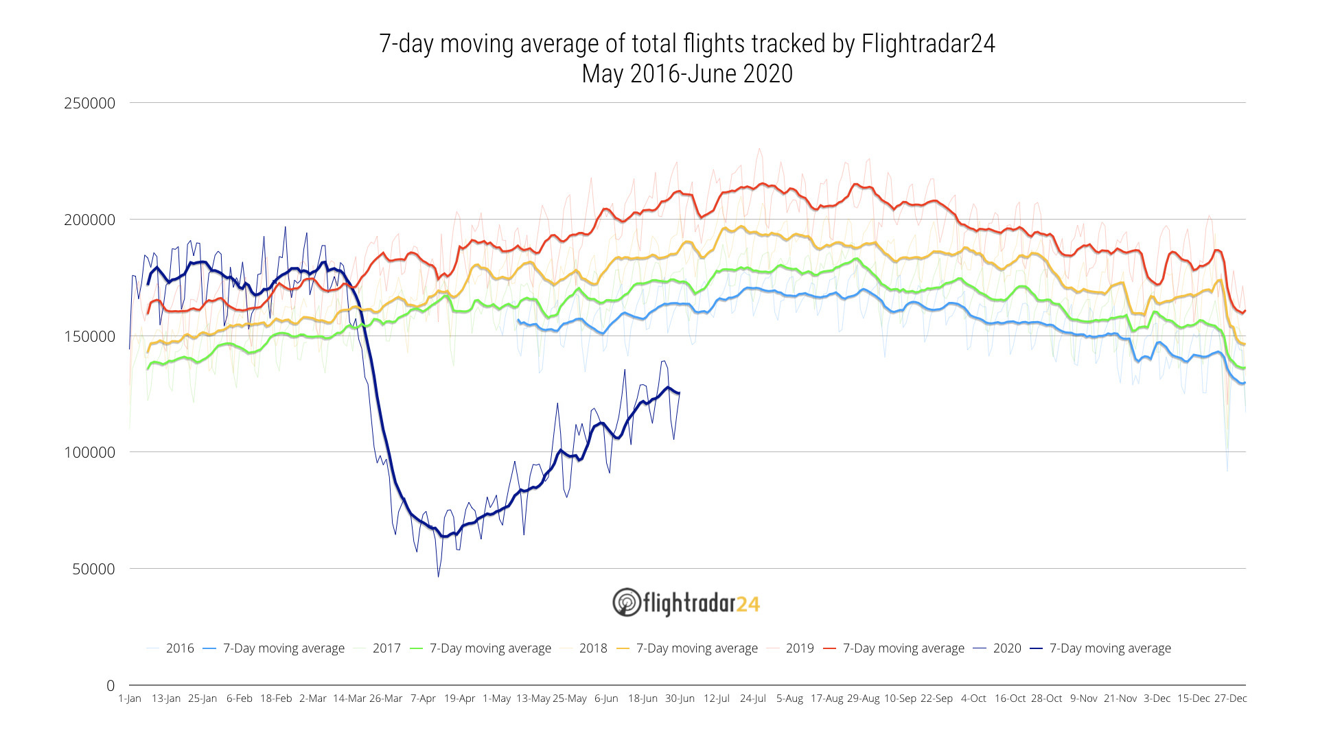 Total flights tracked May 2016 to present