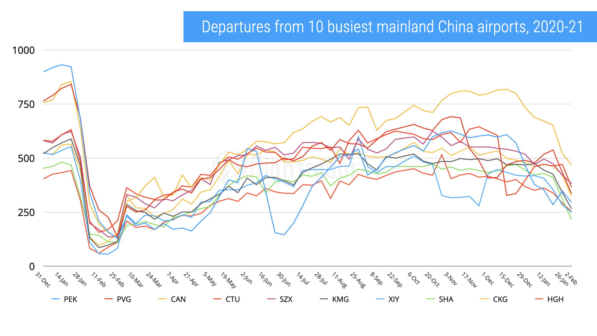 Chart of departures from mainland China's 10 busiest airports, 2020-2021